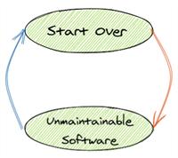 نرم افزارها را بازنویسی نکنید!
